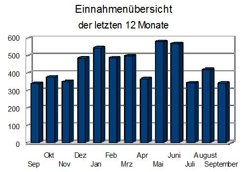 einnahmen september 2012