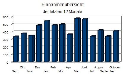 Blogeinnahmen oktober 2012