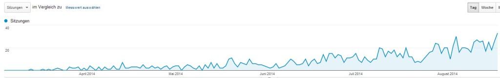 Besucher von Google